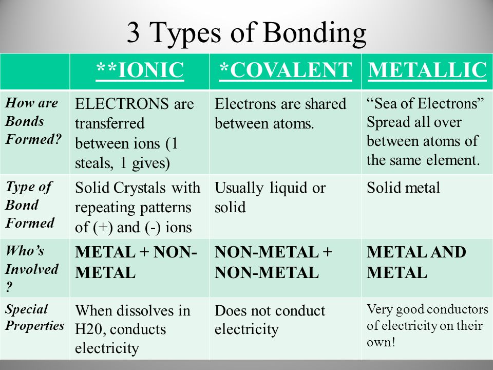 3 Types of Bonding **IONIC*COVALENTMETALLIC How are Bonds Formed.