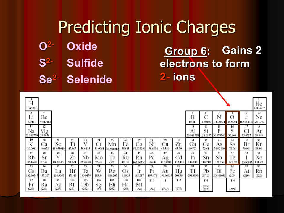 Predicting Ionic Charges Group 6: Gains 2 Gains 2 electrons to form 2- ions O 2- S 2- Se 2- Oxide Sulfide Selenide
