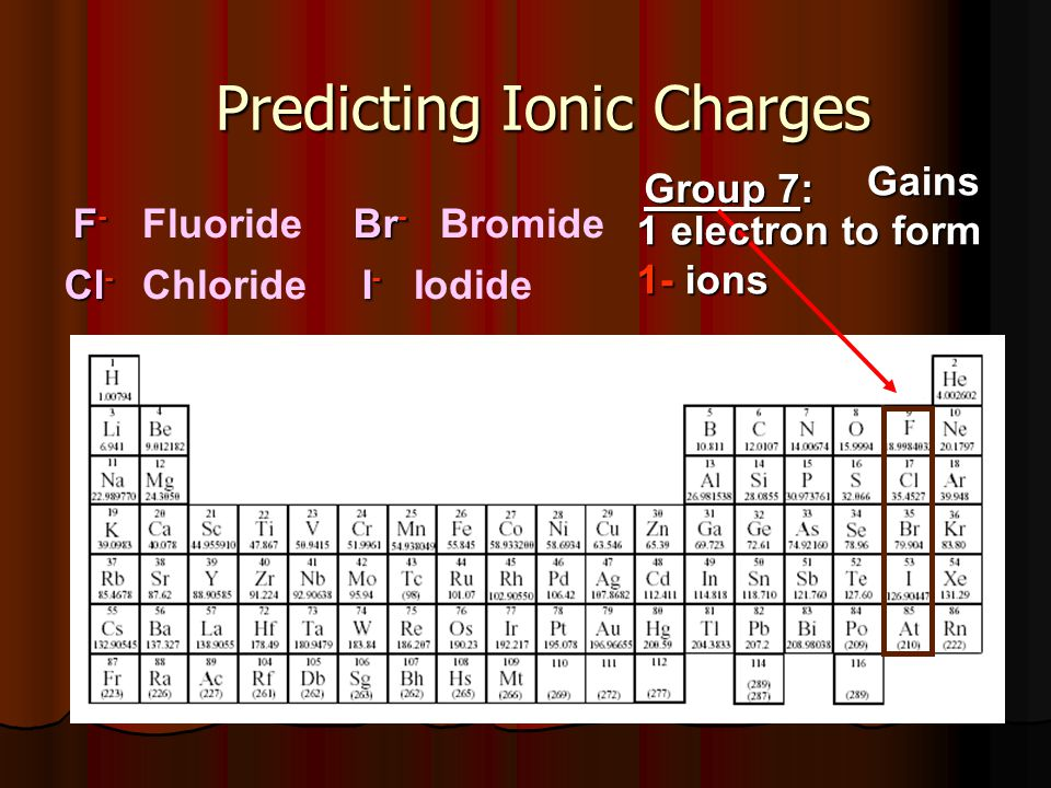 Predicting Ionic Charges Group 7: Gains 1 electron to form Gains 1 electron to form 1- ions F-F-F-F- Cl - Br - Fluoride Chloride Bromide I-I-I-I- Iodi