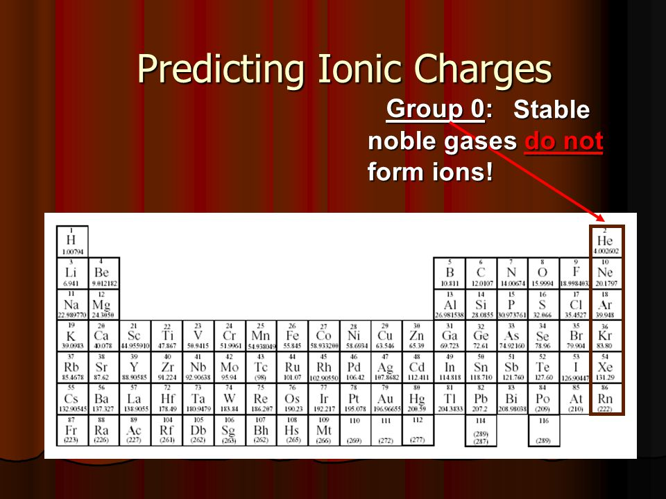 Predicting Ionic Charges Group 0: Stable noble gases do not form ions! Stable noble gases do not form ions!