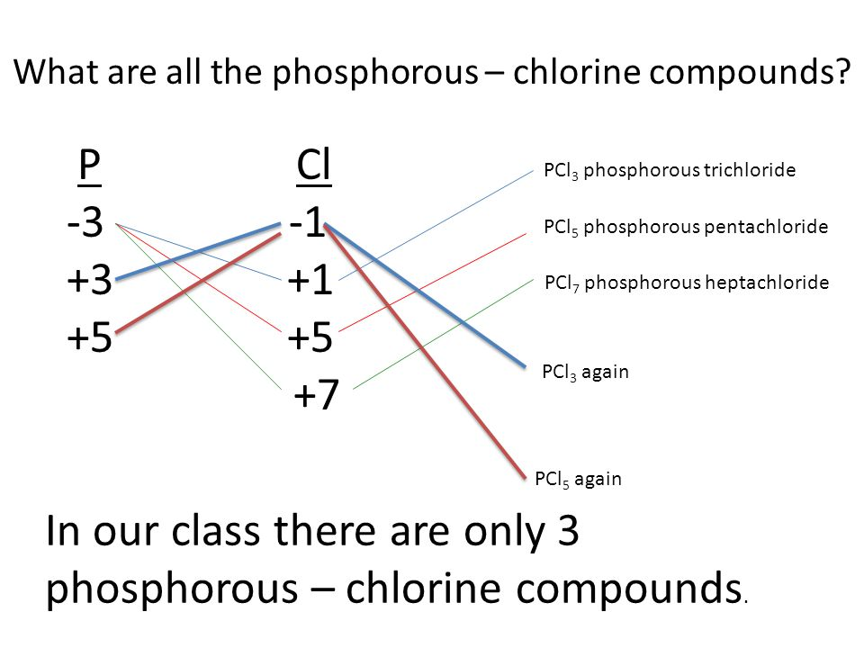 P Cl -3 -1 +3 +1 +5 +7 PCl 3 phosphorous trichloride PCl 5 phosphorous pentachloride PCl 7 phosphorous heptachloride PCl 3 again PCl 5 again In our class there are only 3 phosphorous – chlorine compounds.