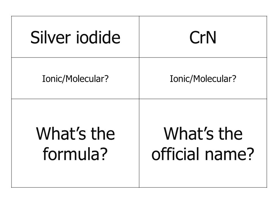 Silver iodideCrN Ionic/Molecular? What's the formula? What's the official name?