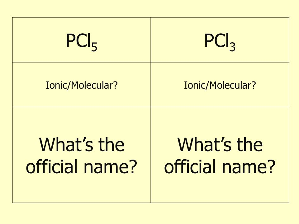 PCl 5 PCl 3 Ionic/Molecular? What's the official name?