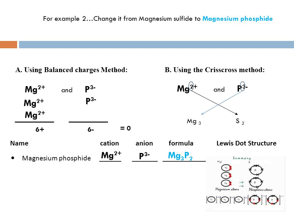 A. Using Balanced charges Method:B.