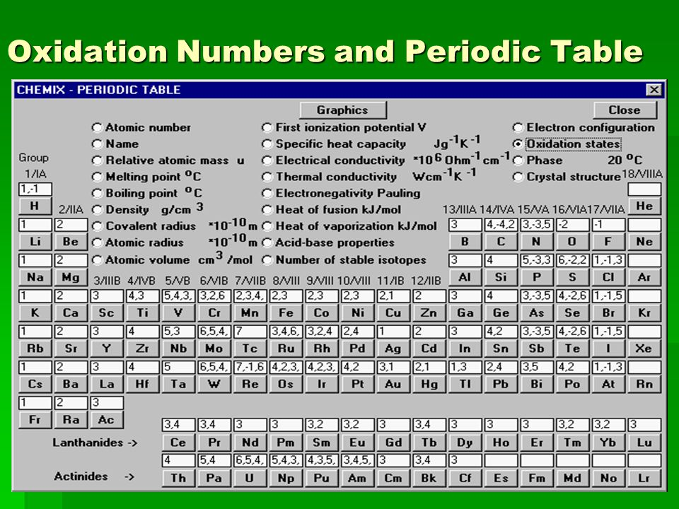 Oxidation Numbers and Periodic Table