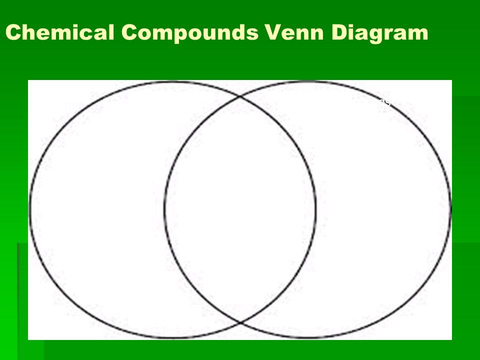 Chemical Compounds Venn Diagram Ionic Compounds Covalent Compounds