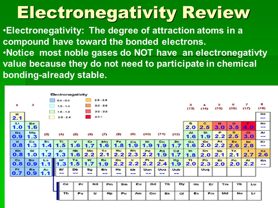 Electronegativity Review Electronegativity: The degree of attraction atoms in a compound have toward the bonded electrons. Notice most noble gases do
