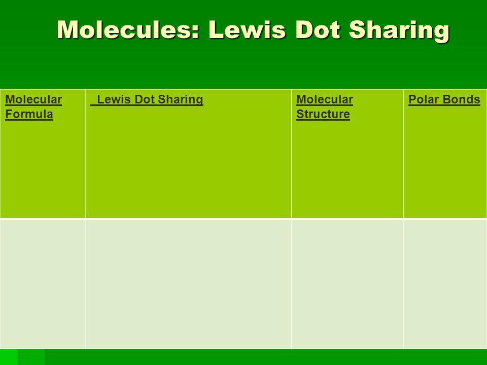 Molecules: Lewis Dot Sharing Molecules: Lewis Dot Sharing Molecular Formula Lewis Dot SharingMolecular Structure Polar Bonds