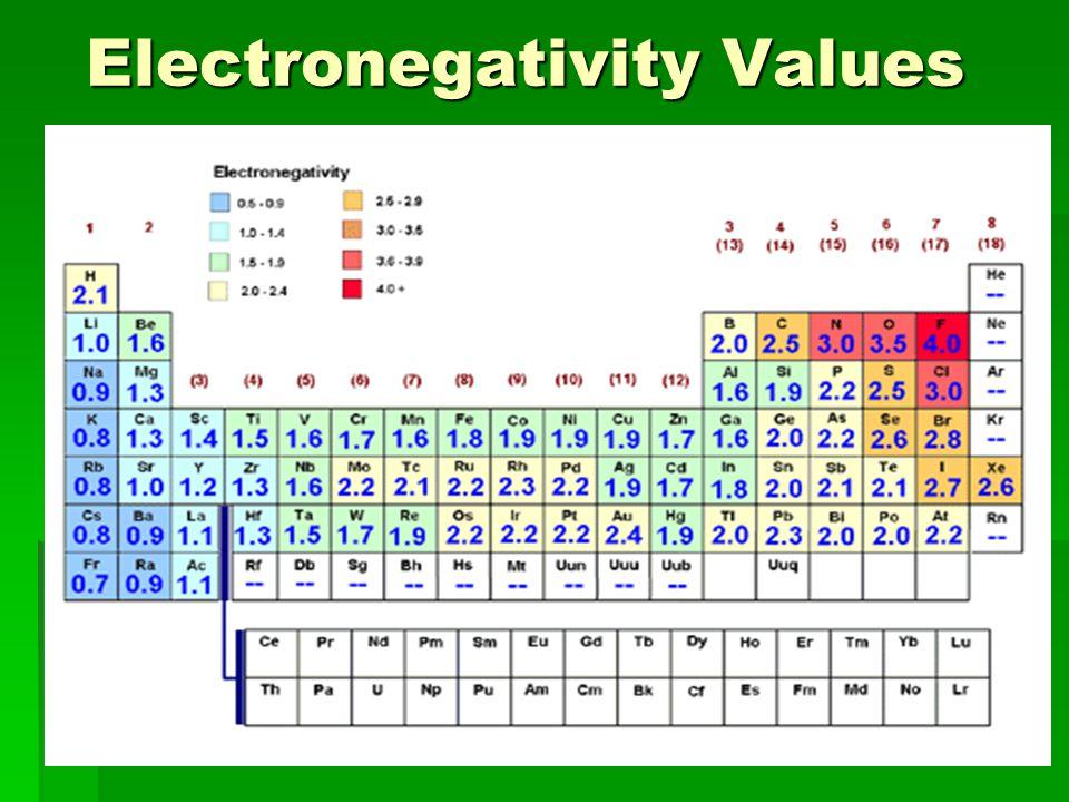 Electronegativity Values Electronegativity Values