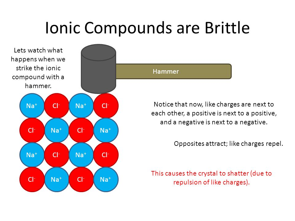 Ionic Compounds are Brittle Na + Cl - Na + Cl - Na + Cl - Na + Cl - Na + Cl - Na + Cl - Na + Cl - Na + Cl - Hammer Lets watch what happens when we str