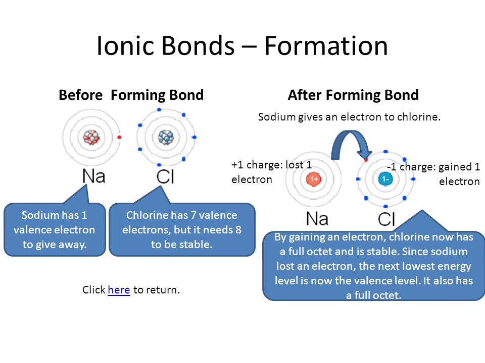 Ionic Bonds – Formation Before Forming BondAfter Forming Bond Chlorine has 7 valence electrons, but it needs 8 to be stable. Sodium has 1 valence elec
