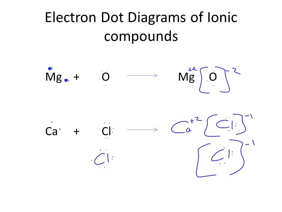 Electron Dot Diagrams of Ionic compounds Mg+O Mg O Ca+Cl