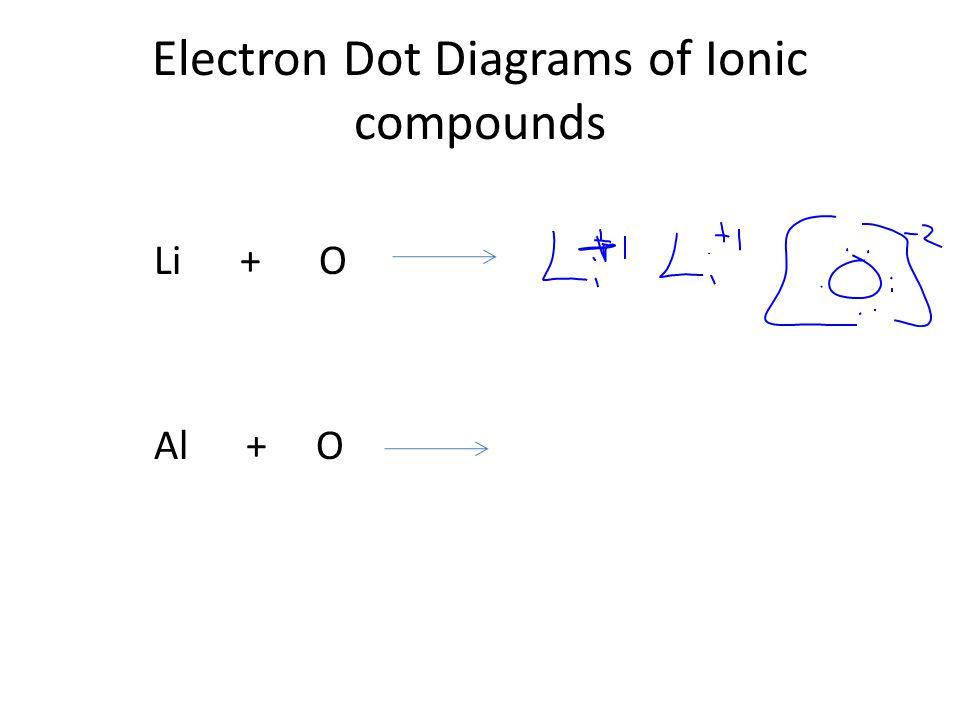 Electron Dot Diagrams of Ionic compounds Li + O Al + O