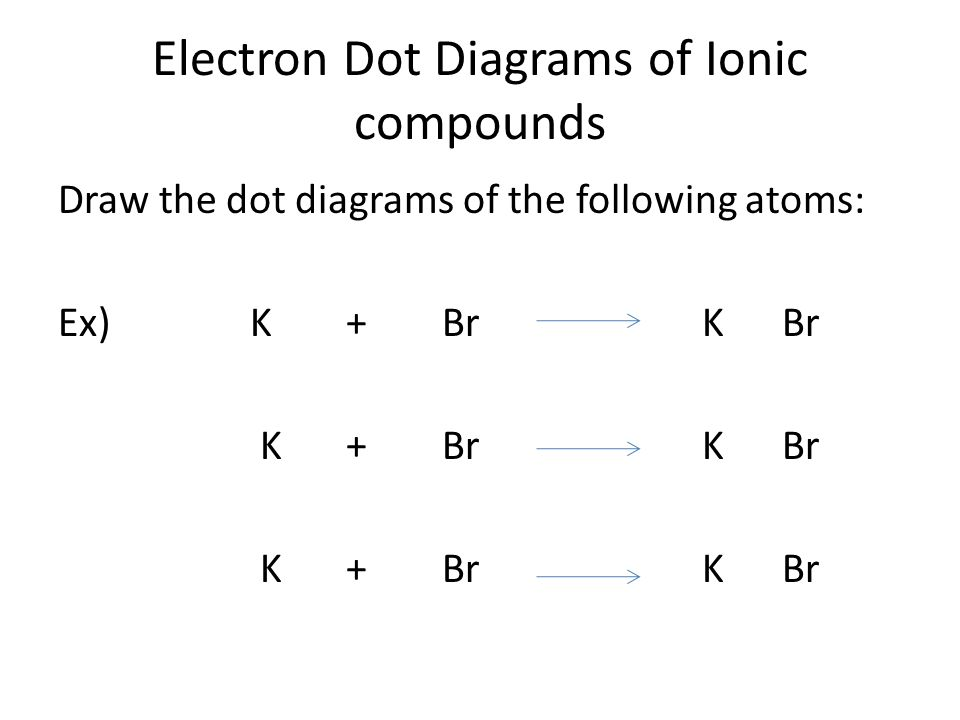 Electron Dot Diagrams of Ionic compounds Draw the dot diagrams of the following atoms: Ex) K+Br K Br K+Br K Br
