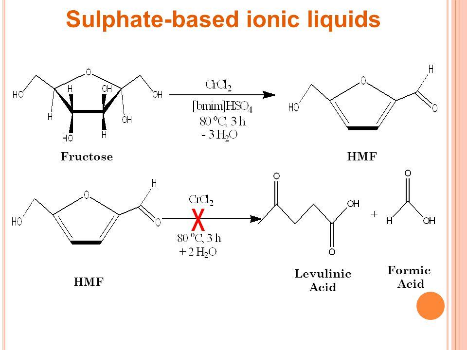 Sulphate-based ionic liquids FructoseHMF Levulinic Acid Formic Acid x