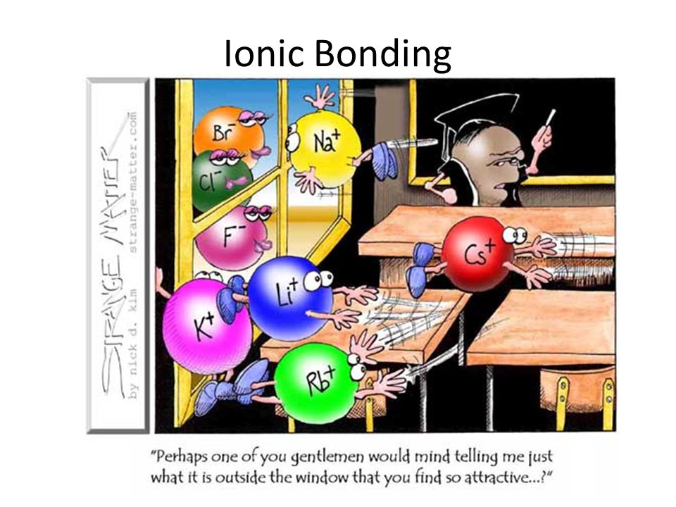Specification Candidates should be able to: (a) describe the term ionic bonding as electrostatic attraction between oppositely charged ions; (b) construct 'dot-and-cross' diagrams, to describe ionic bonding; (c) predict ionic charge from the position of an element in the Periodic Table; (d) state the formulae for the following ions: NO 3, CO 3 2–, SO 4 2– and NH 4 + ;