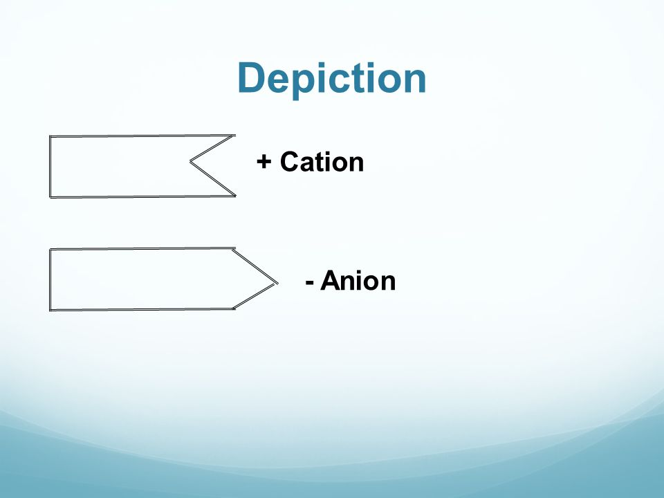 Depiction + Cation - Anion
