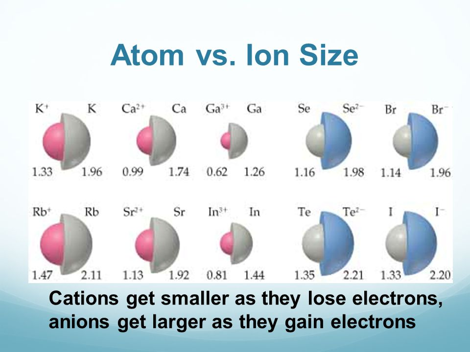 Atom vs. Ion Size Cations get smaller as they lose electrons, anions get larger as they gain electrons