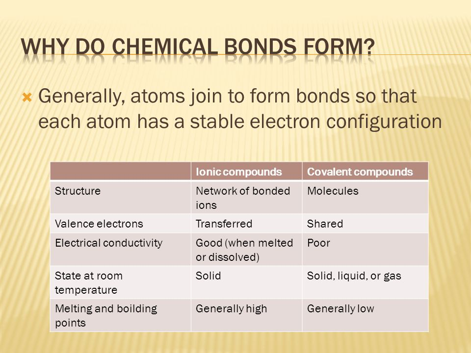  Generally, atoms join to form bonds so that each atom has a stable electron configuration Ionic compoundsCovalent compounds StructureNetwork of bonded ions Molecules Valence electronsTransferredShared Electrical conductivityGood (when melted or dissolved) Poor State at room temperature SolidSolid, liquid, or gas Melting and boilding points Generally highGenerally low