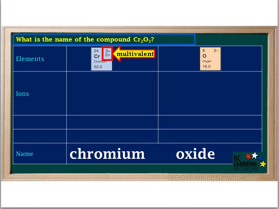What is the name of the compound Cr 2 O 3 .
