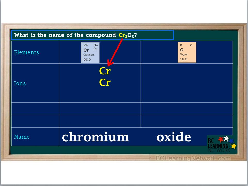 What is the name of the compound Cr 2 O 3 ? Elements Ions Cr 3+ O 2– Total positive charge: +6 Total negative charge: –6 Charge on single ion: +3 Name