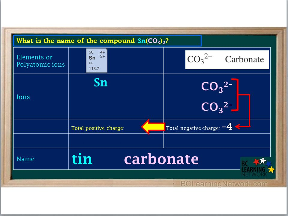 What is the name of the compound Sn(CO 3 ) 2 ? Elements or Polyatomic ions Ions Sn 4+ CO 3 2– Total positive charge: +4 Total negative charge: –4 Char