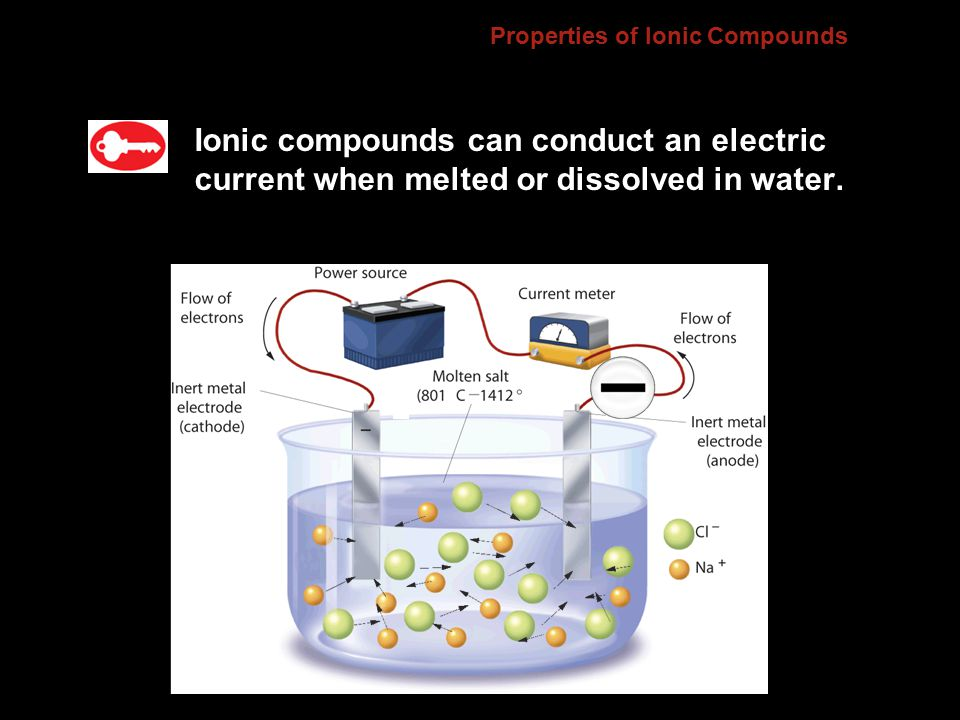 Properties of Ionic Compounds Ionic compounds can conduct an electric current when melted or dissolved in water.