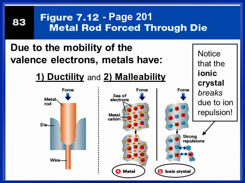 - Page 201 1) Ductility2) Malleability Due to the mobility of the valence electrons, metals have: and Notice that the ionic crystal breaks due to ion