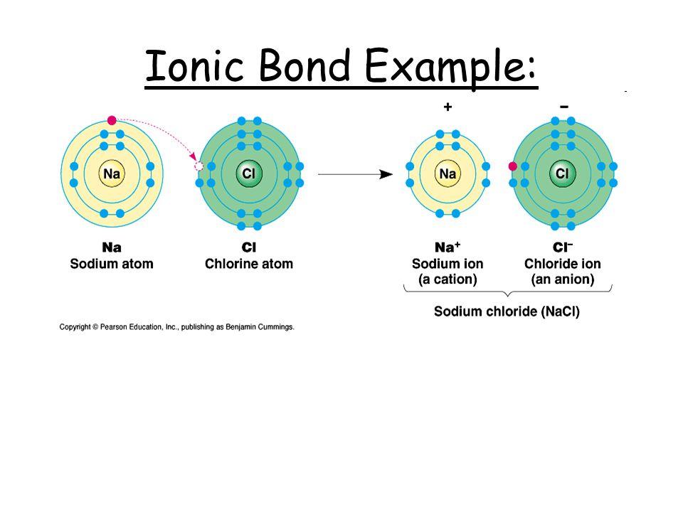 Ionic Bond Example: