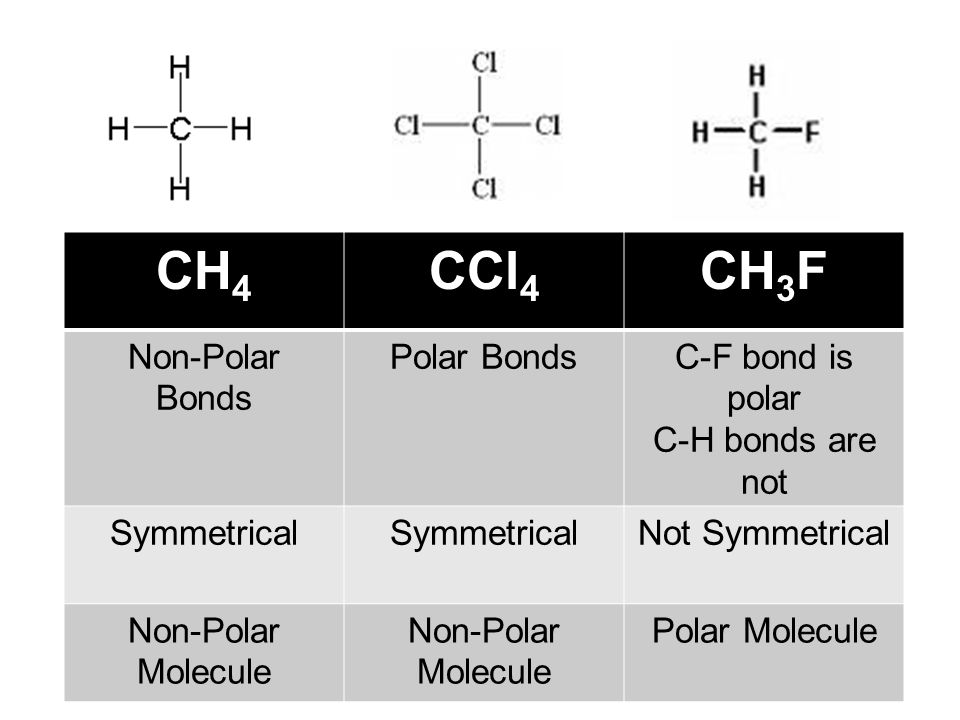 CH 4 CCl 4 CH 3 F Non-Polar Bonds Polar BondsC-F bond is polar C-H bonds are not Symmetrical Not Symmetrical Non-Polar Molecule Polar Molecule