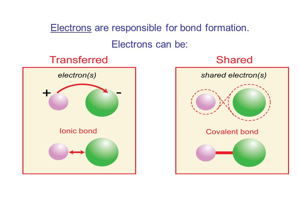 Covalent bonds A chemical bond is formed by sharing or transferring electrons.