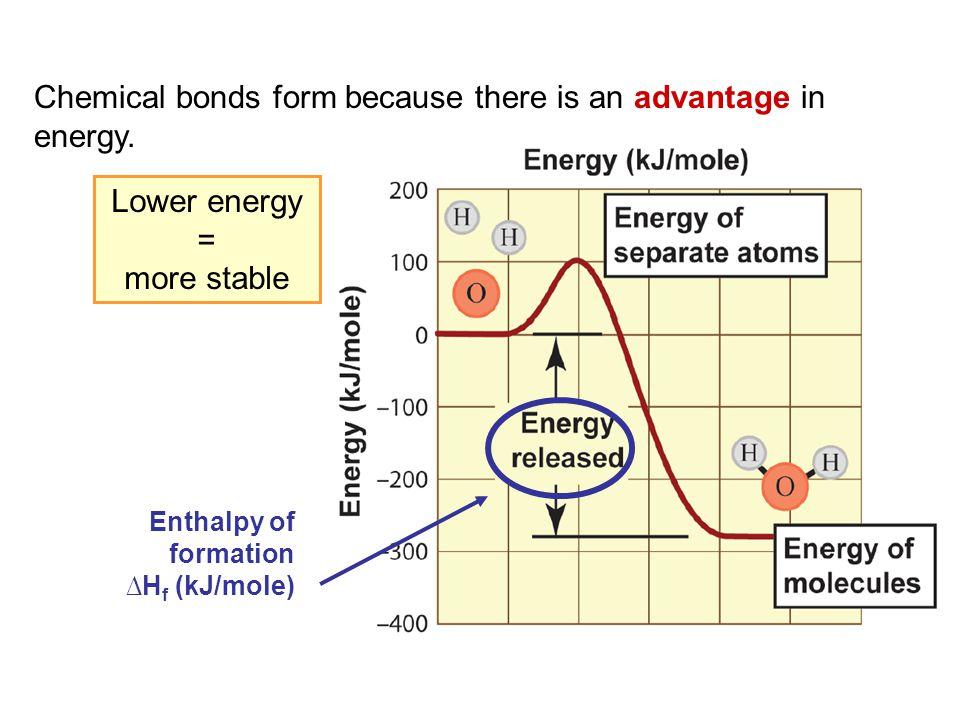 Water Each O-H bond is polar, and the molecule is not symmetrical, so water is a polar molecule.