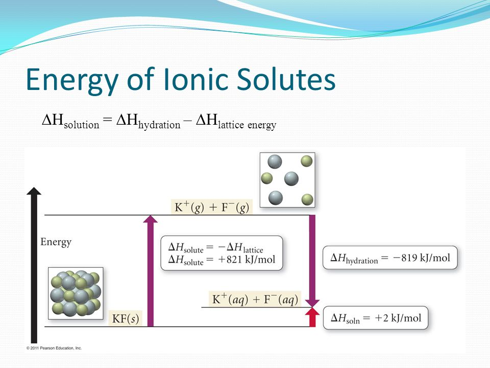 Energy of Ionic Solutes  H solution =  H hydration –  H lattice energy