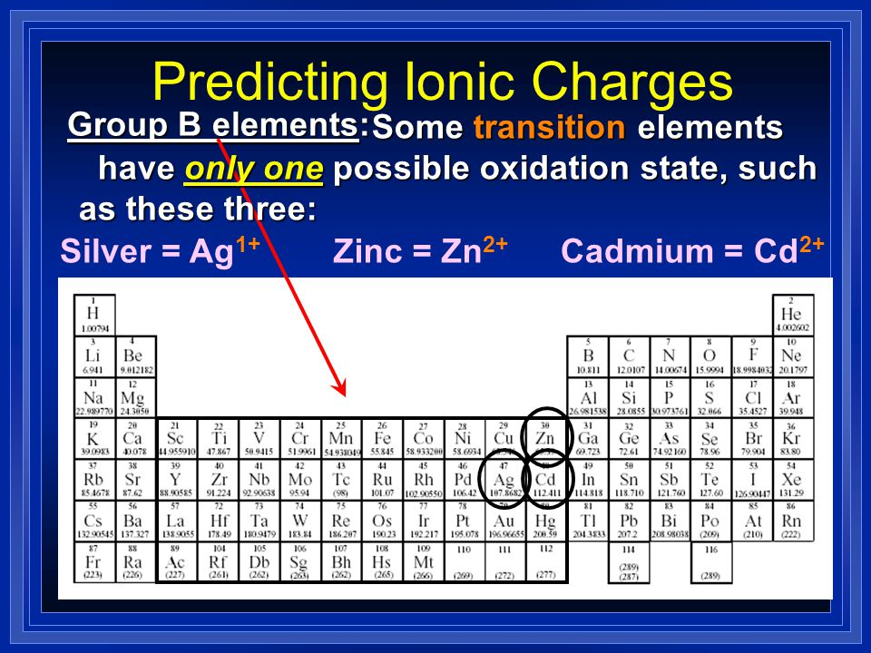 Predicting Ionic Charges Some of the post-transition elements also Some of the post-transition elements also have more than one possible oxidation sta