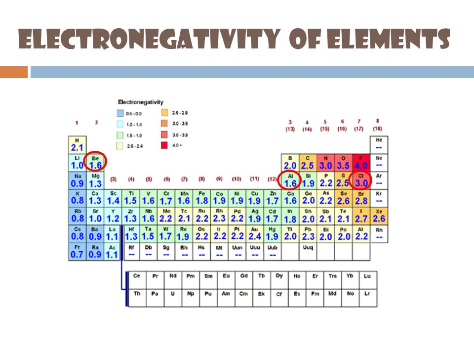 Electronegativity & Bond Type Electronegativity Difference Ionic Character (%)Covalent Character (%) Bond Type 0.00100Covalent 0.5595Covalent 1.02080Covalent 1.54060Polar 2.06040Polar 2.57525Ionic 3.09010Ionic