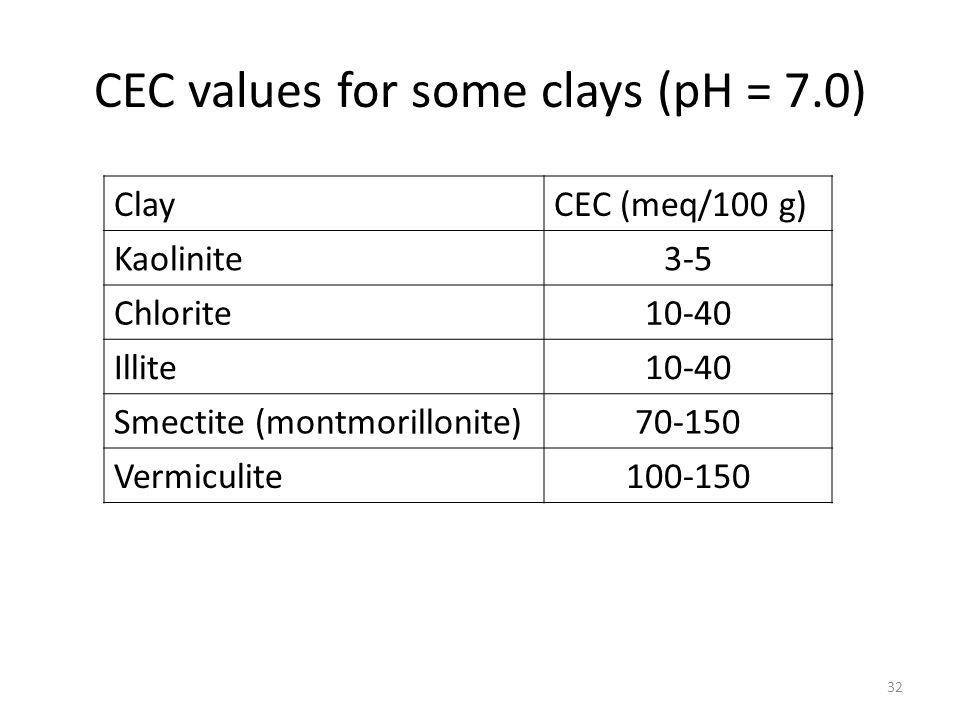 CEC values for some clays (pH = 7.0) 32 ClayCEC (meq/100 g) Kaolinite3-5 Chlorite10-40 Illite10-40 Smectite (montmorillonite)70-150 Vermiculite100-150
