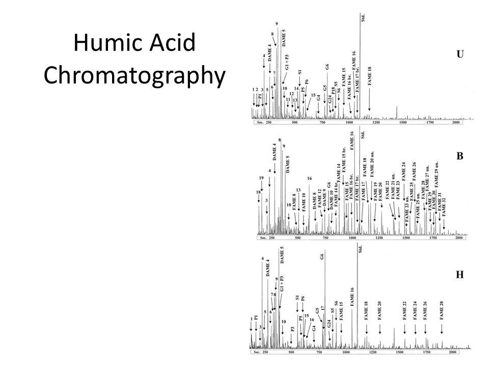 Humic Acid Chromatography 64