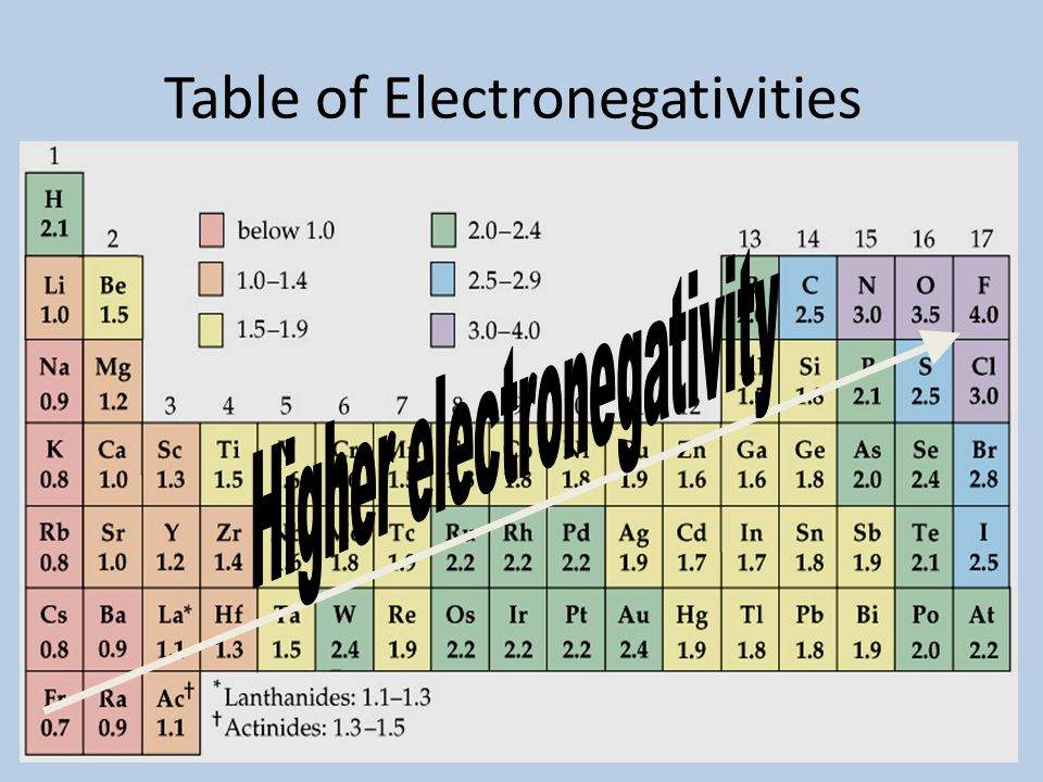 Electronegativity? The ability of an atom in a molecule to attract shared electrons to itself. The ability of an atom in a molecule to attract shared