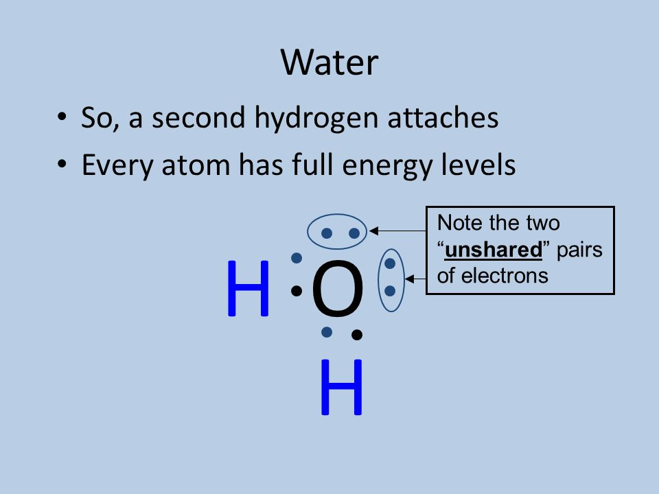 Water Put the pieces together The first hydrogen is happy The oxygen still needs one more H O