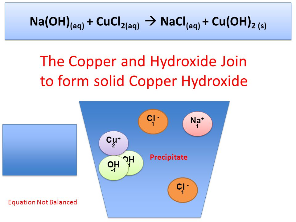 Na(OH) (aq) + CuCl 2(aq)  NaCl (aq) + Cu(OH) 2 (s) Na + 1 OH -1 Cu + 2 Cl - 1 The Copper and Hydroxide Join to form solid Copper Hydroxide Equation Not Balanced Precipitate OH -1