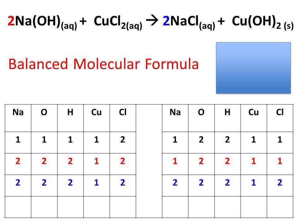 2Na(OH) (aq) + CuCl 2(aq)  2NaCl (aq) + Cu(OH) 2 (s) Balanced Molecular Formula NaOHCuClNaOHCuCl 1111212211 2221212211 2221222212