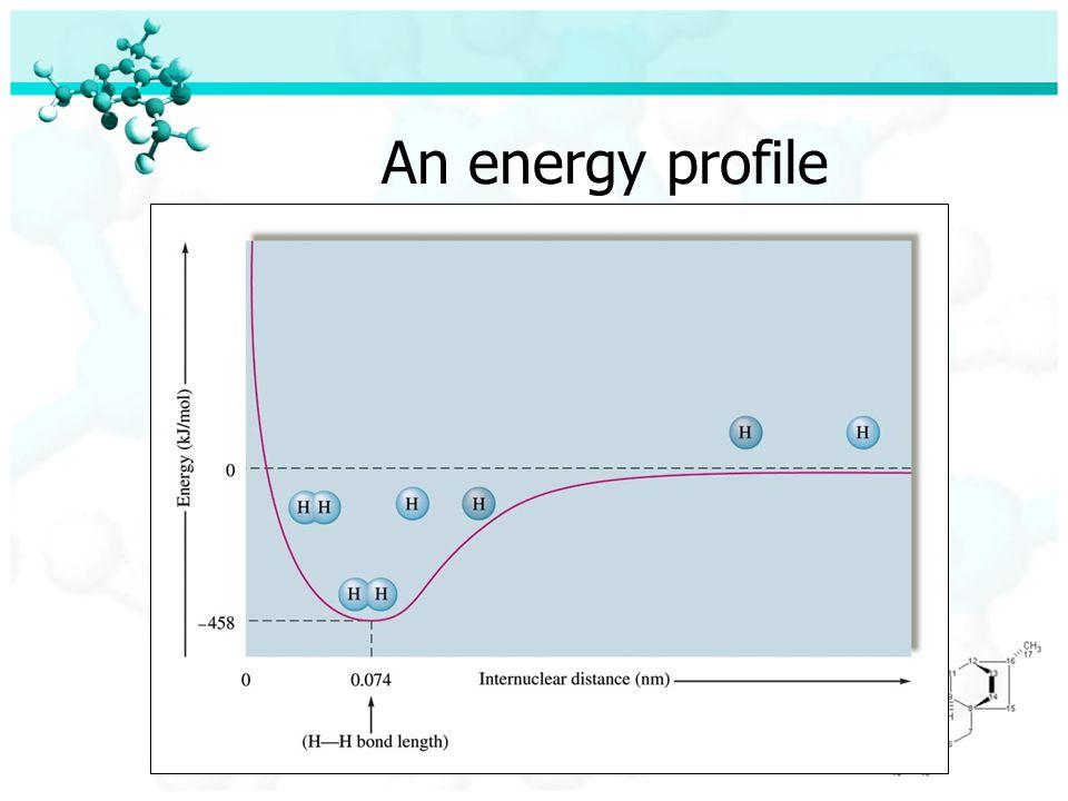 An energy profile