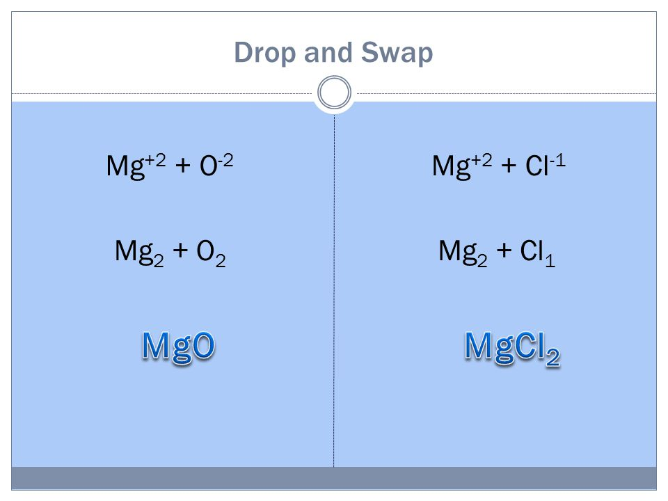 Drop and Swap Mg +2 + O -2 Mg +2 + Cl -1 Mg 2 + O 2 Mg 2 + Cl 1