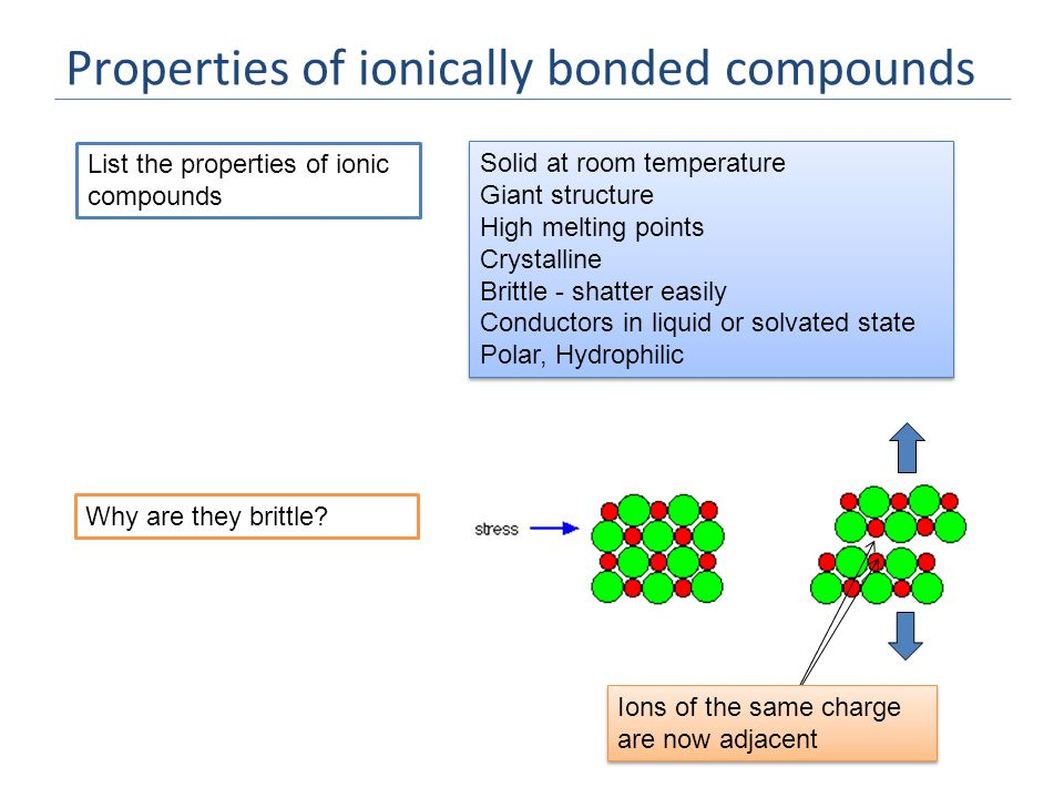 Properties of ionically bonded compounds List the properties of ionic compounds Solid at room temperature Giant structure High melting points Crystalline Brittle - shatter easily Conductors in liquid or solvated state Polar, Hydrophilic Solid at room temperature Giant structure High melting points Crystalline Brittle - shatter easily Conductors in liquid or solvated state Polar, Hydrophilic Why are they brittle.
