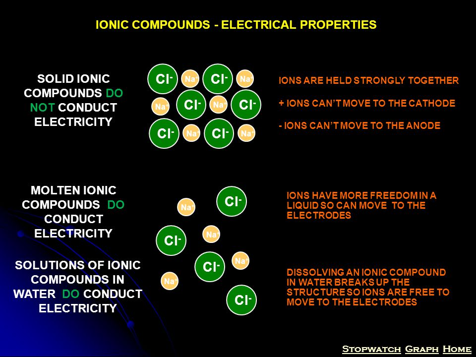 StopwatchStopwatch Graph HomeGraphHome IONIC COMPOUNDS - ELECTRICAL PROPERTIES SOLID IONIC COMPOUNDS DO NOT CONDUCT ELECTRICITY Na + Cl - Na + Cl - Na + Cl - Na + Cl - Na + Cl - Na + Cl - IONS ARE HELD STRONGLY TOGETHER + IONS CAN'T MOVE TO THE CATHODE - IONS CAN'T MOVE TO THE ANODE MOLTEN IONIC COMPOUNDS DO CONDUCT ELECTRICITY Na + Cl - Na + Cl - Na + Cl - Na + Cl - IONS HAVE MORE FREEDOM IN A LIQUID SO CAN MOVE TO THE ELECTRODES SOLUTIONS OF IONIC COMPOUNDS IN WATER DO CONDUCT ELECTRICITY DISSOLVING AN IONIC COMPOUND IN WATER BREAKS UP THE STRUCTURE SO IONS ARE FREE TO MOVE TO THE ELECTRODES