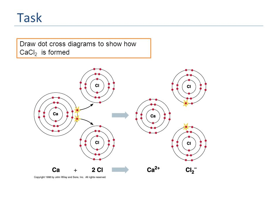 Task Draw dot cross diagrams to show how CaCl 2 is formed