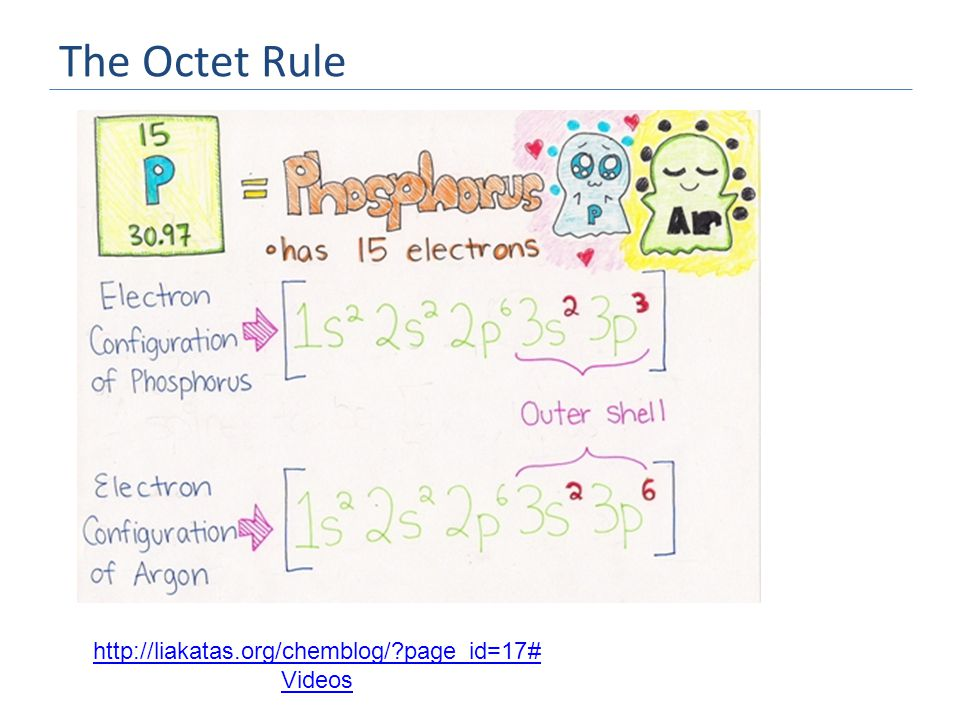 The Octet Rule http://liakatas.org/chemblog/?page_id=17# Videos