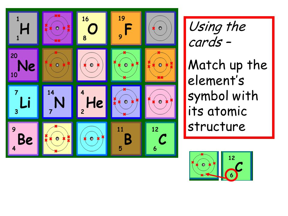 Using the cards – Match up the element's symbol with its atomic structure