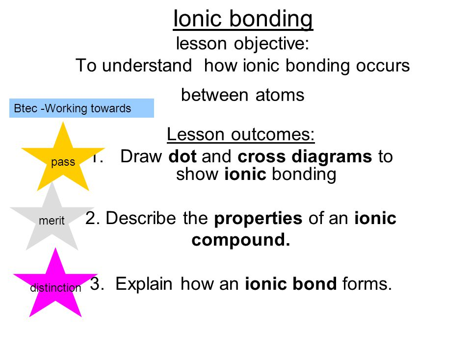 Ionic bonding lesson objective: To understand how ionic bonding occurs between atoms Lesson outcomes: 1.Draw dot and cross diagrams to show ionic bonding 2.