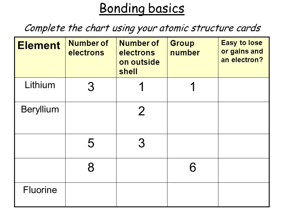 Bonding basics Complete the chart using your atomic structure cards Element Number of electrons Number of electrons on outside shell Group number Easy to lose or gains and an electron.